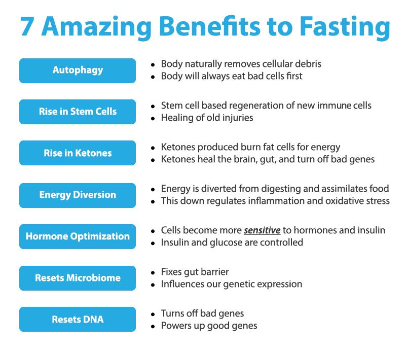 7 amazing benefits to fasting image