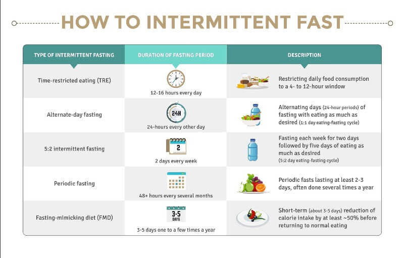 how to intermittent fast image